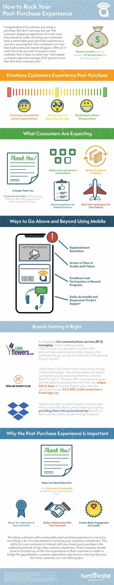 How to Rock Your Post-Purchase Experience Infographic